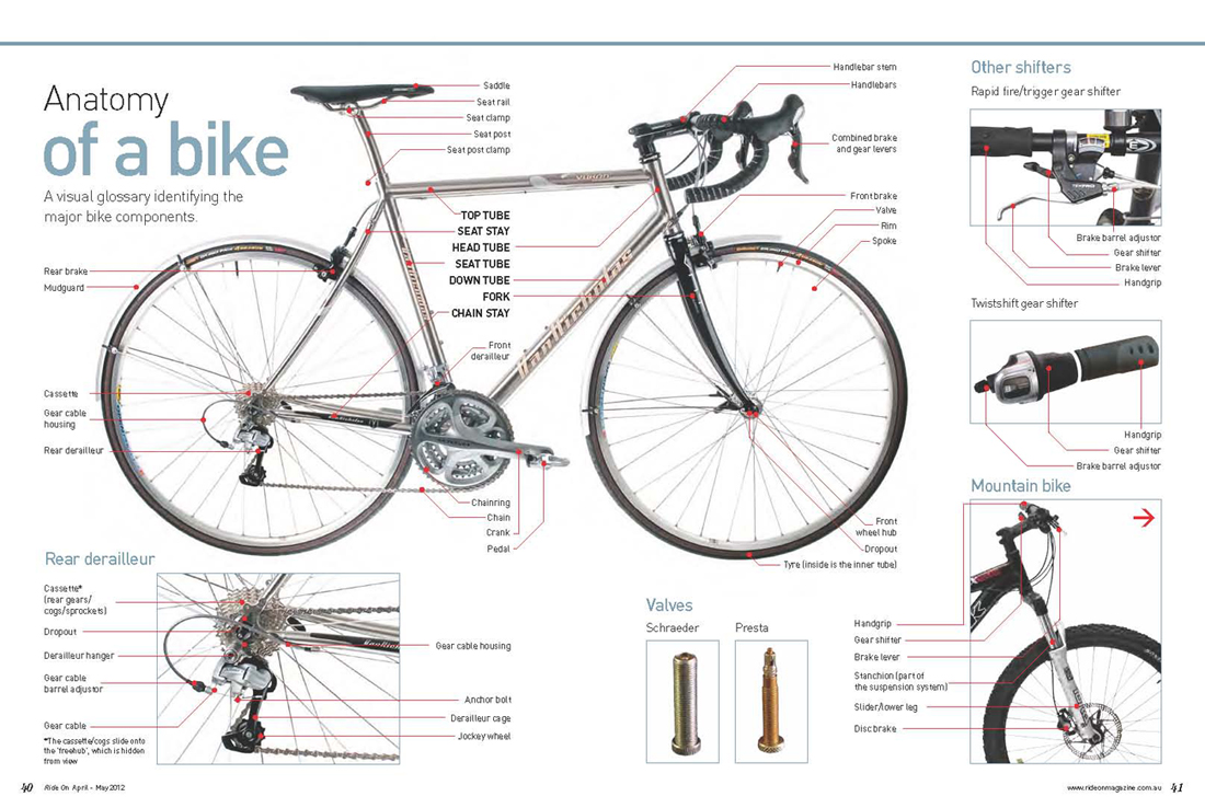 Anatomy of a bike | Ride On