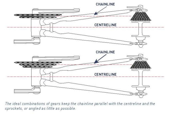 Centreline-chain-alignment